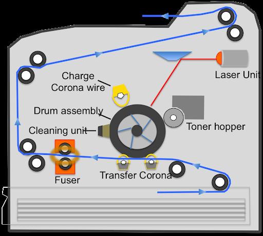 Do you know how a printer works?